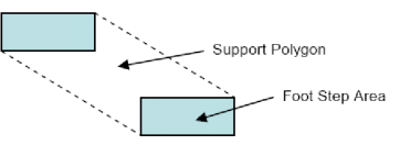 Figure-1-Support-Polygon